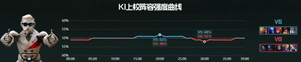 【战报】极速推进摧枯拉朽,V5直落两局轻取VG
